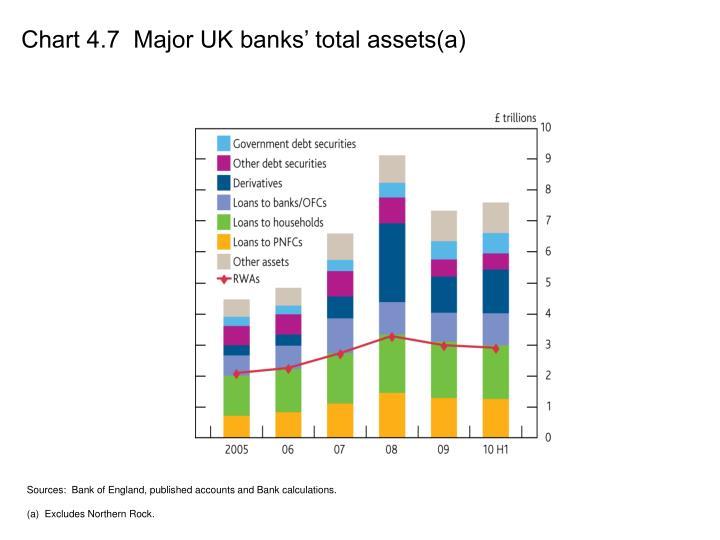 Chart 4.7  Major UK banks' total assets(a)