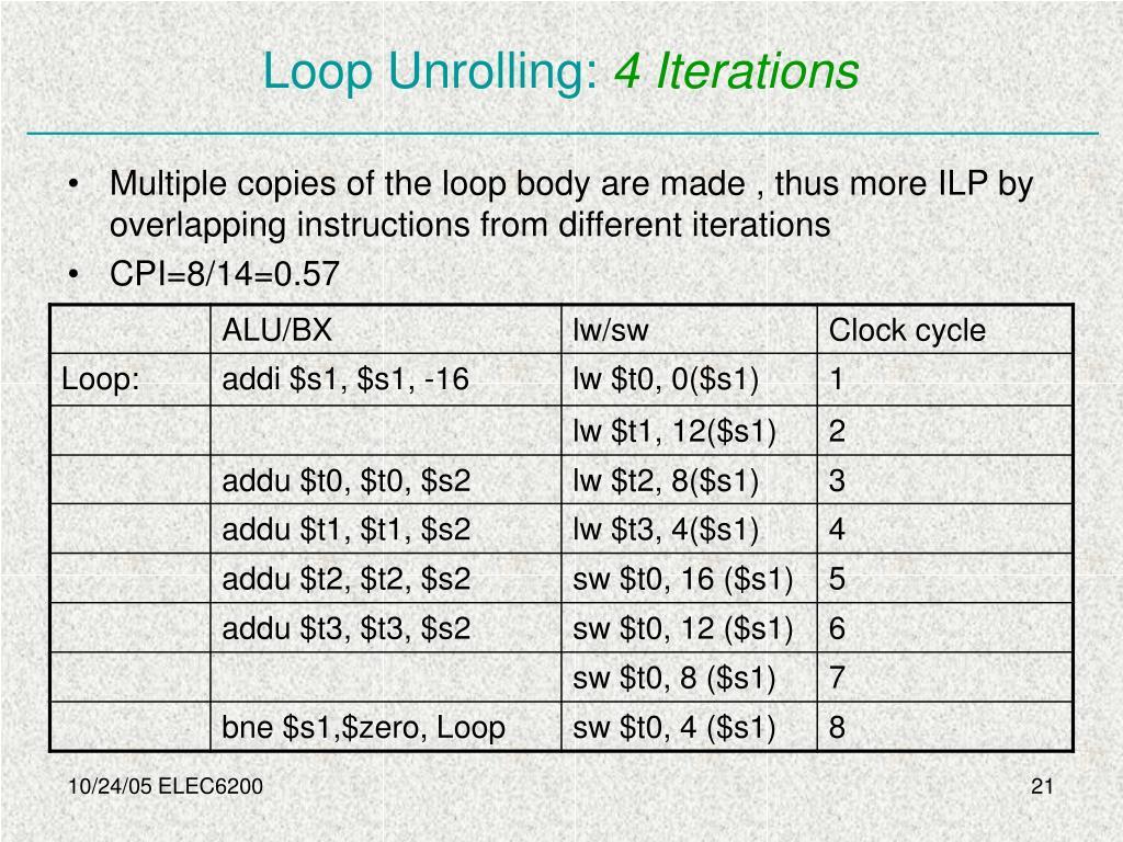 Loop Unrolling: