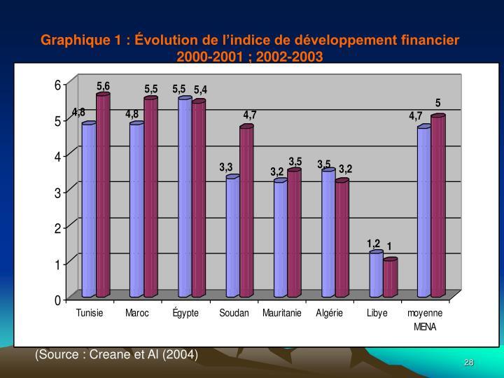 Graphique 1: Évolution de l'indice de développement financier 2000-2001; 2002-2003