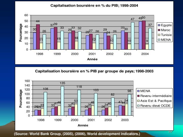 (Source: World Bank Group, (2005), (2006), World development indicators.)