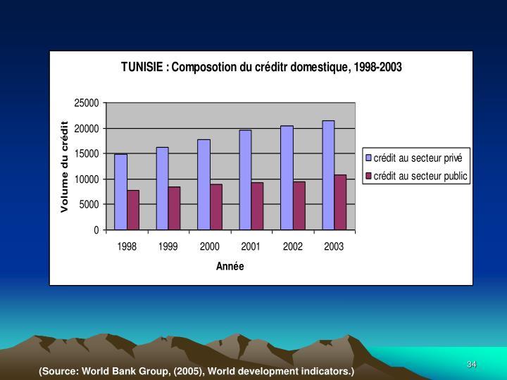 (Source: World Bank Group, (2005), World development indicators.)
