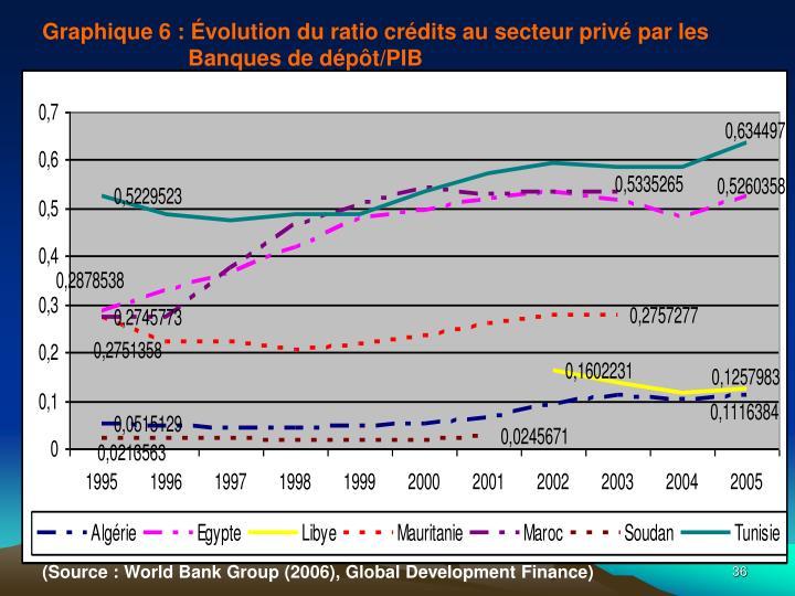 Graphique6 : Évolution du ratio crédits au secteur privé par les