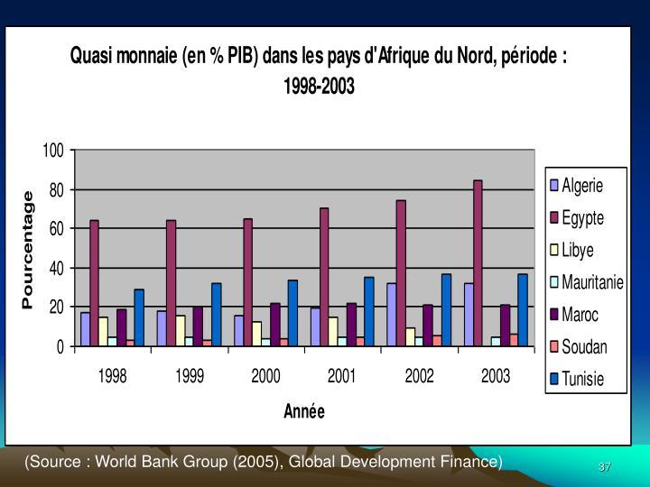 (Source: World Bank Group (2005), Global Development Finance)