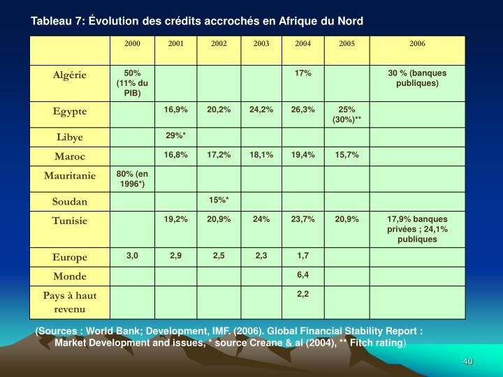 Tableau7: Évolution des crédits accrochés en Afrique du Nord