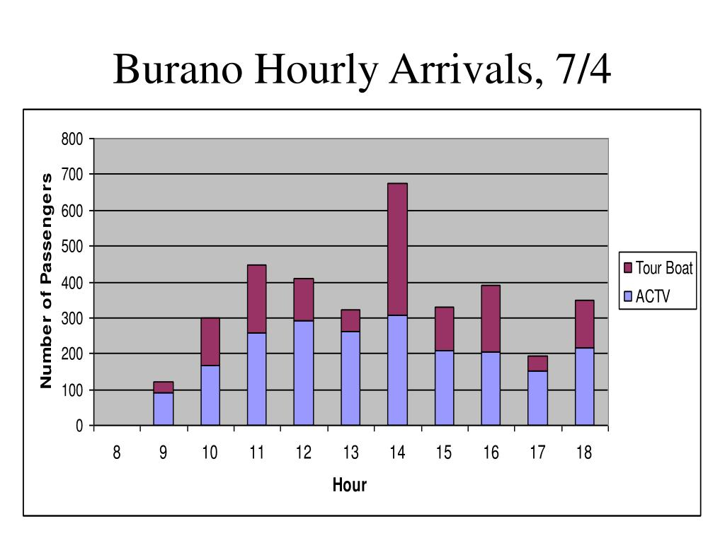 Burano Hourly Arrivals, 7/4