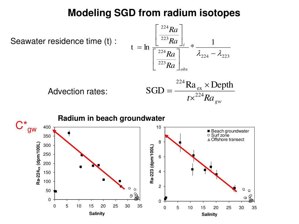 Radium in beach groundwater