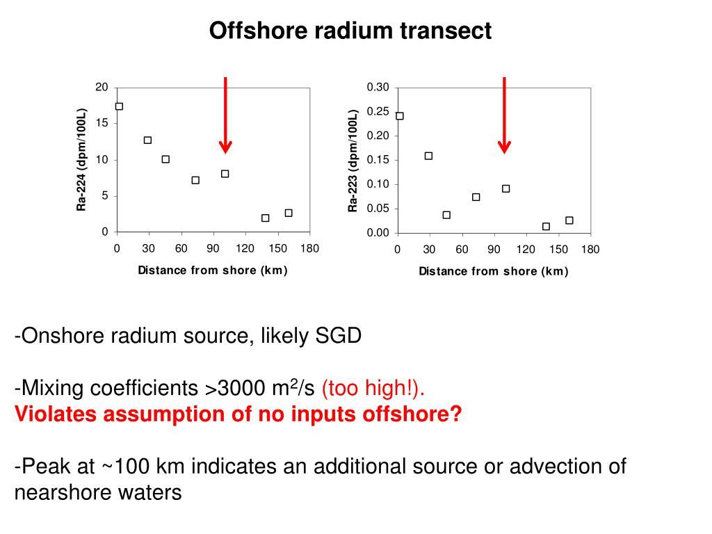 Offshore radium transect