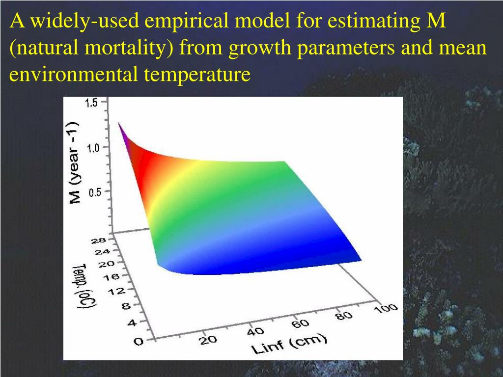 A widely-used empirical model for estimating M (natural mortality) from growth parameters and mean environmental temperature