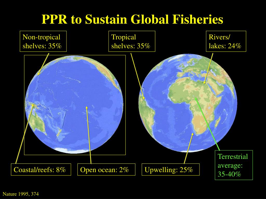PPR to Sustain Global Fisheries