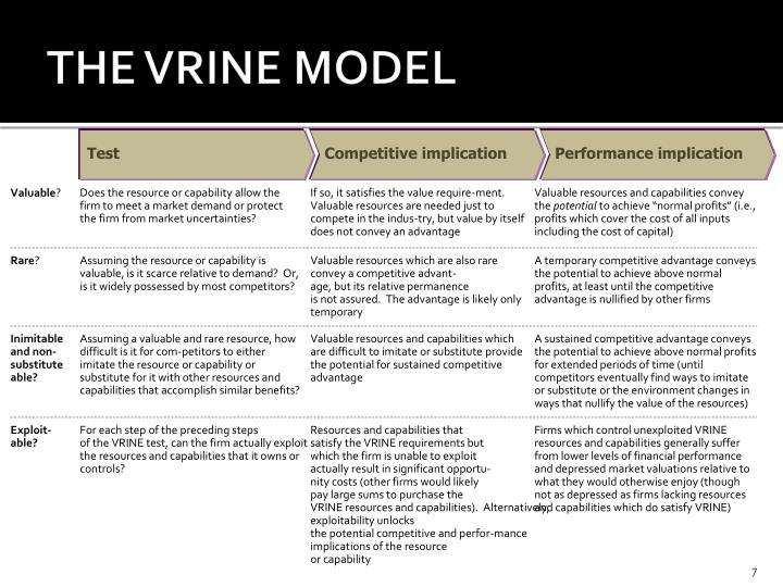 vrine model Essay about zespri case analysis /capability to their advantage, and the resource or capability is not fitting in with the specific aspect of the vrine model.