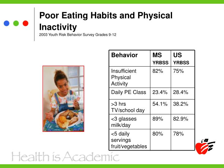 eating habits and physical activity level