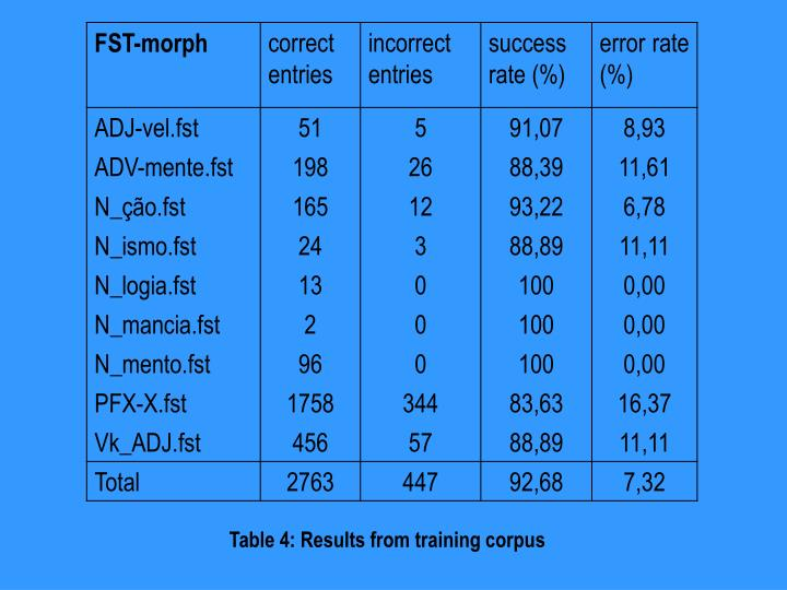 Table 4: Results from training corpus