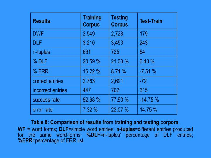 Table 8: Comparison of results from training and testing corpora