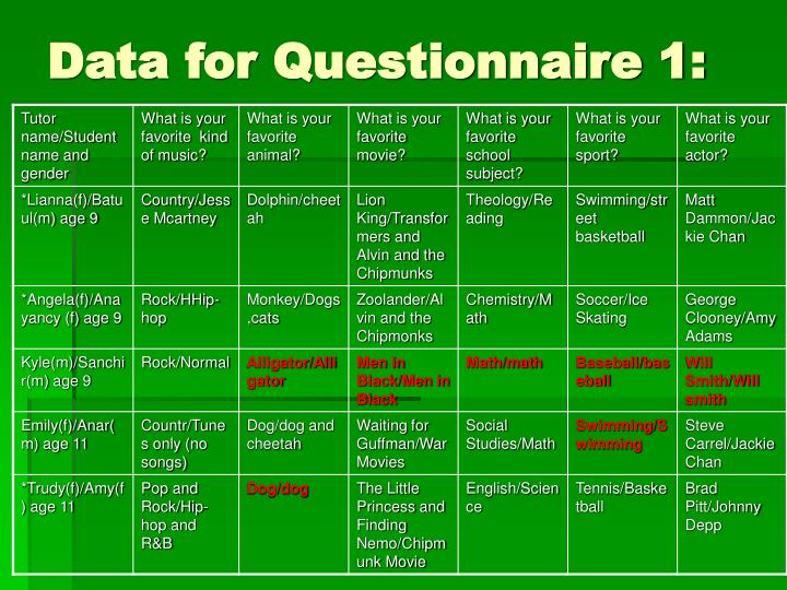 Data for Questionnaire 1: