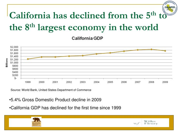 California has declined from the 5