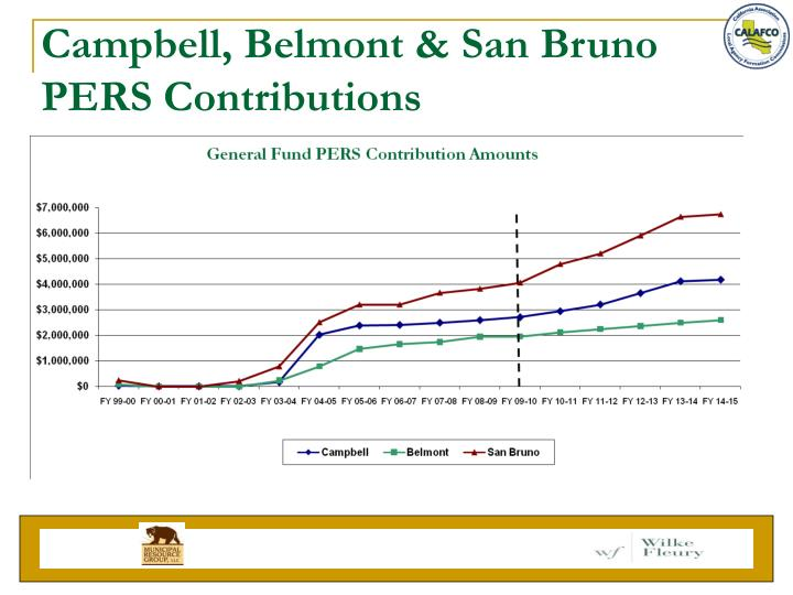 Campbell, Belmont & San Bruno PERS Contributions