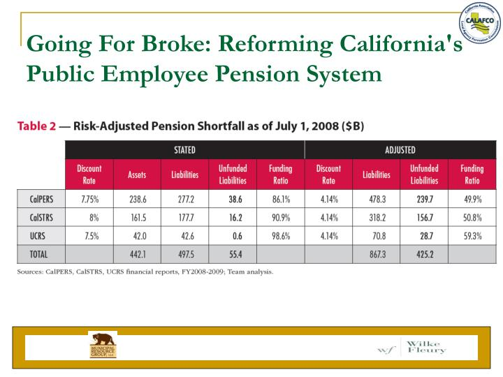 Going For Broke: Reforming California's Public Employee Pension System