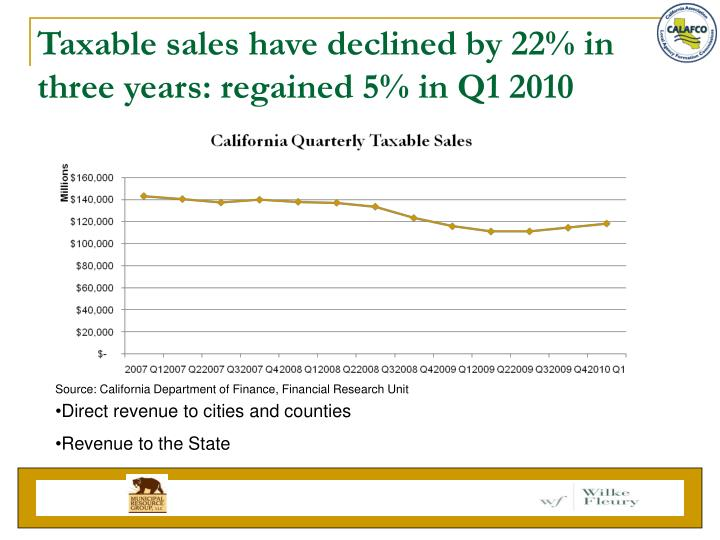 Taxable sales have declined by 22% in three years: regained 5% in Q1 2010