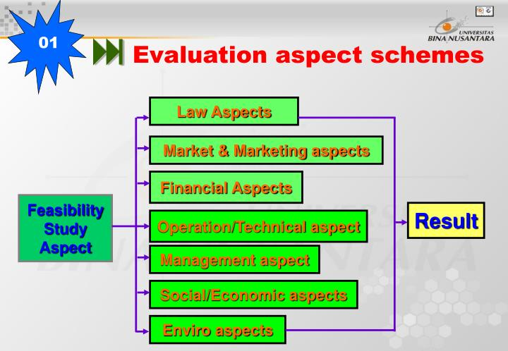 feasibility study financial aspect definition Financial feasibility analysis market and feasibility studies, the client and consultant must be both actively involved in the study process.