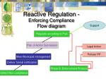 reactive regulation enforcing compliance flow diagram