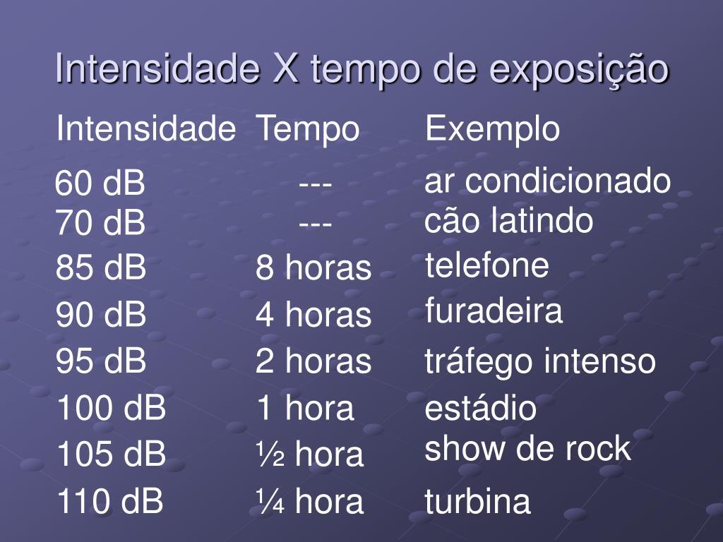 Intensidade X tempo de exposição