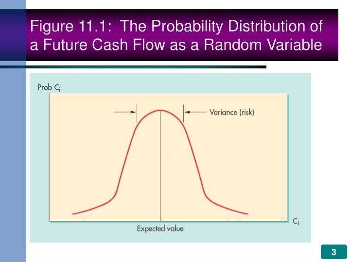 Figure 11 1 the probability distribution of a future cash flow as a random variable