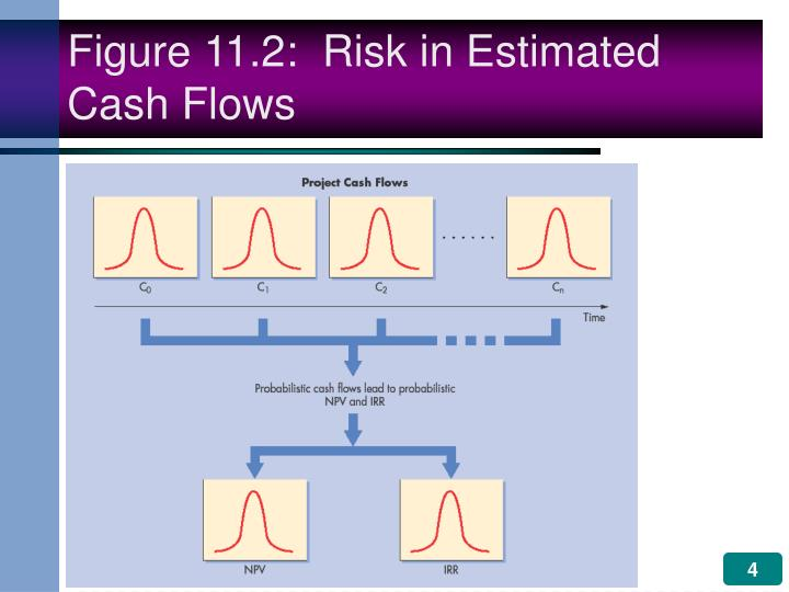 Figure 11.2:  Risk in Estimated Cash Flows