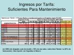 ingresos por tarifa suficientes para mantenimiento