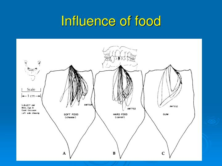 Influence of food