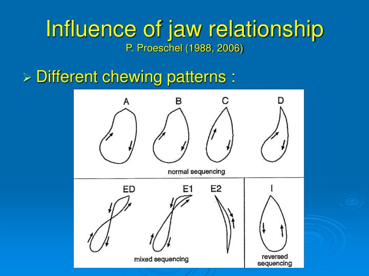 Influence of jaw relationship