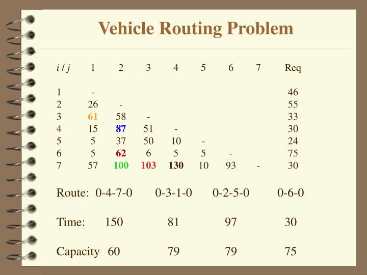 Vehicle Routing Problem