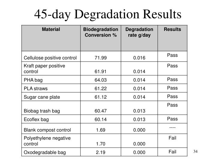 45-day Degradation Results
