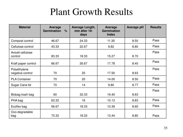 Plant Growth Results