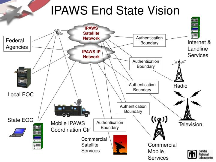 IPAWS Satellite Network