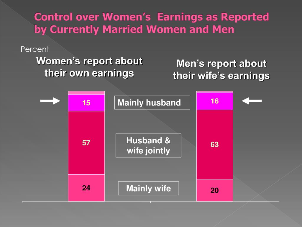 Control over Women's  Earnings as Reported by Currently Married Women and Men