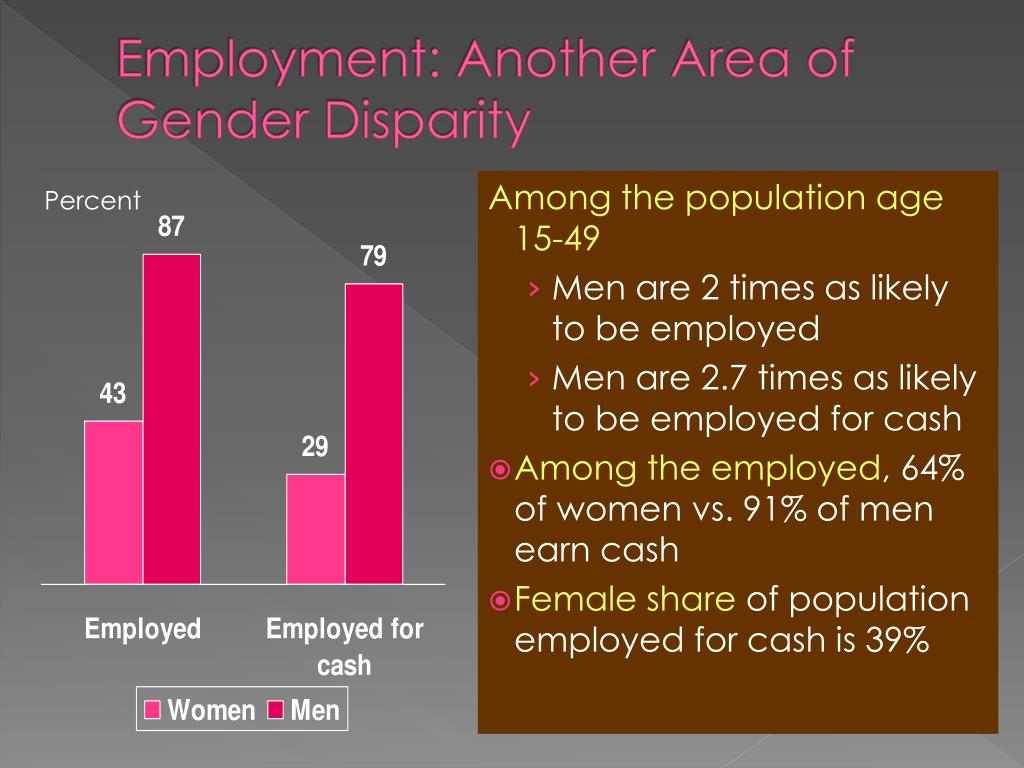 Employment: Another Area of Gender Disparity