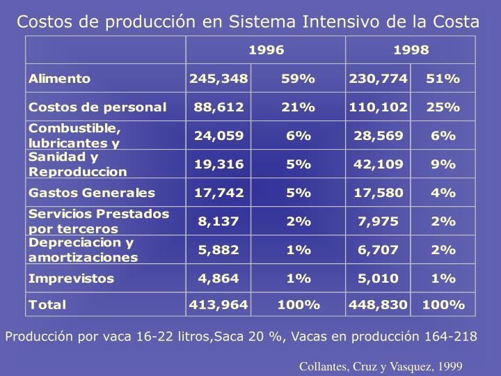 Costos de producción en Sistema Intensivo de la Costa