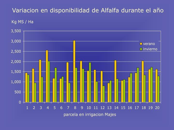 Variacion en disponibilidad de Alfalfa durante el a