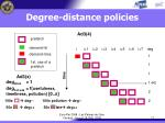 degree distance policies17