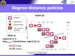 degree distance policies18