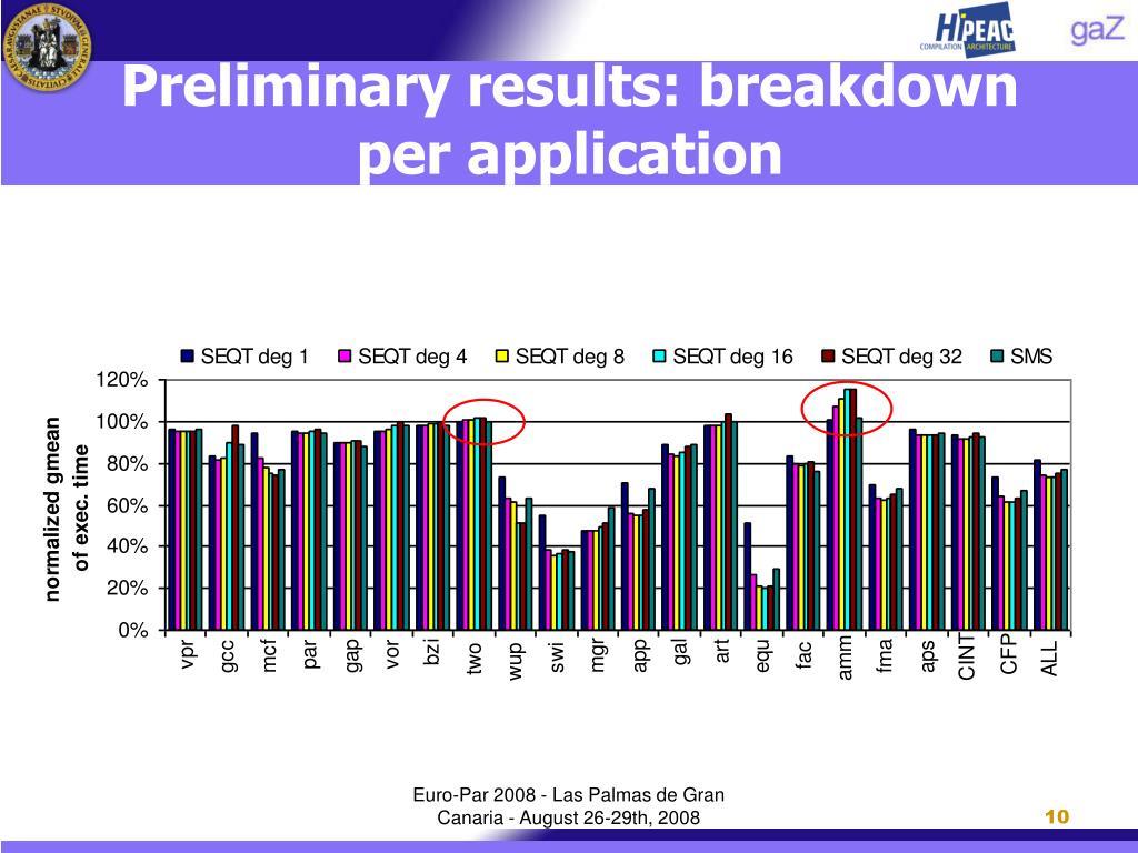 Preliminary results: breakdown per application