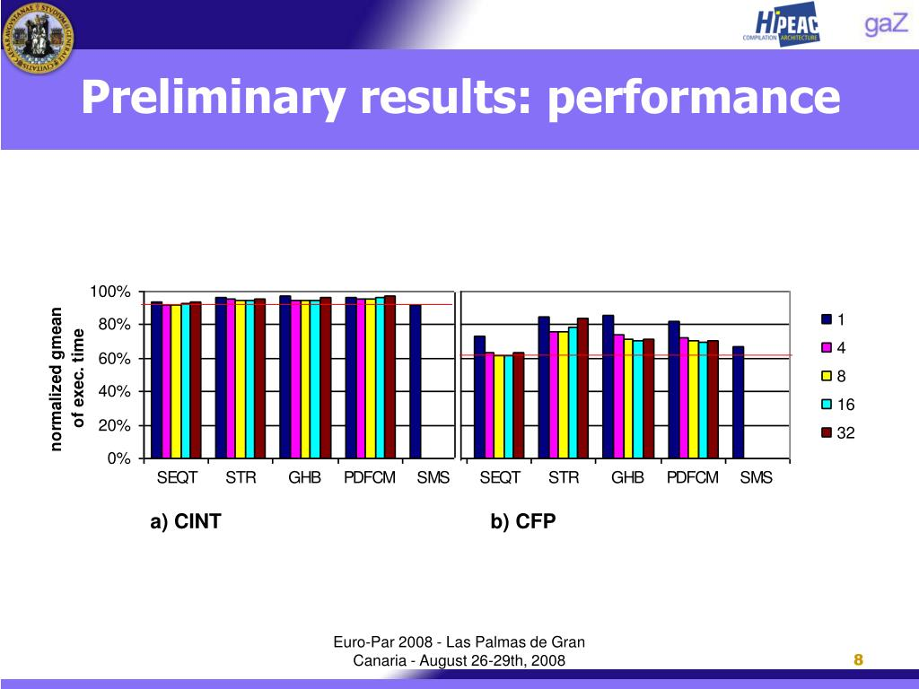 Preliminary results: performance