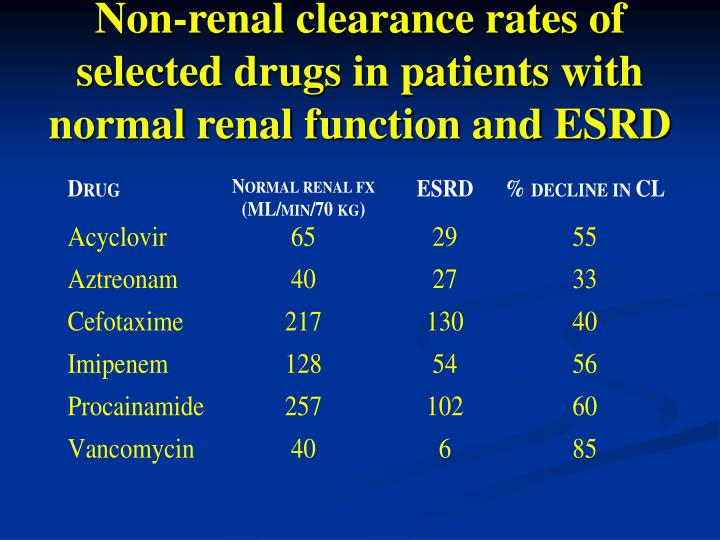 Non-renal clearance rates of selected drugs in patients with normal renal function and ESRD