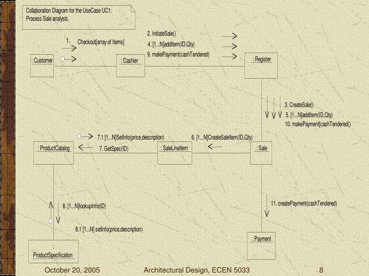 Architectural Design, ECEN 5033