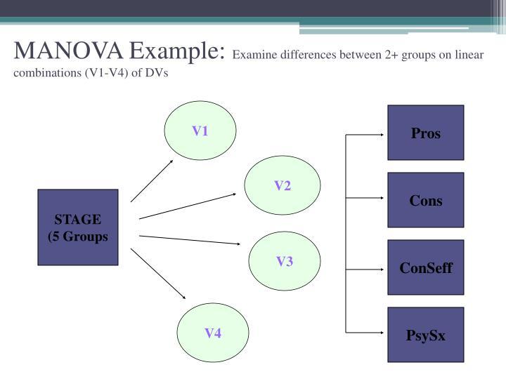 MANOVA Example:
