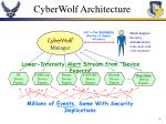 cyberwolf architecture