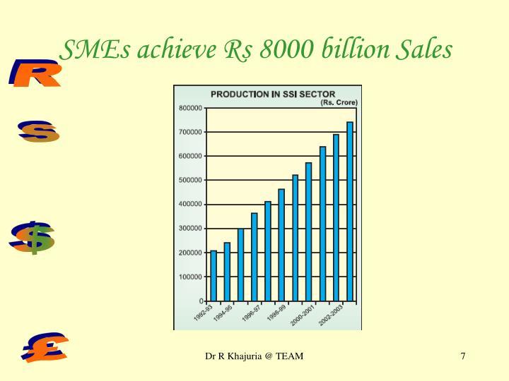 SMEs achieve Rs 8000 billion Sales