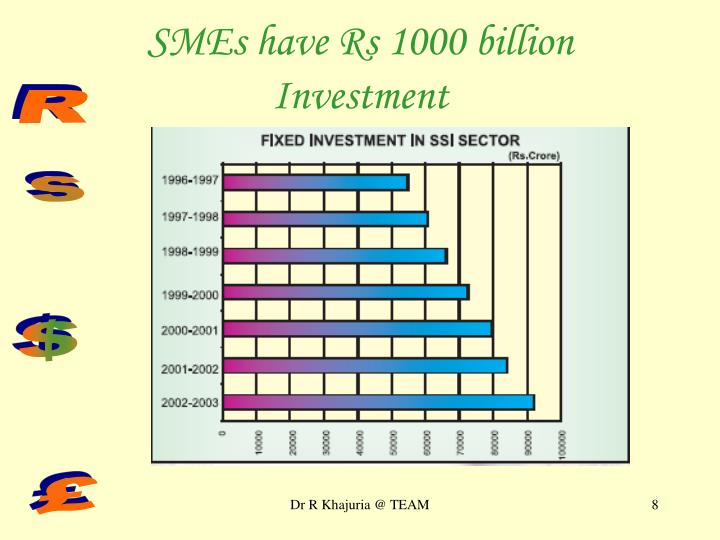 SMEs have Rs 1000 billion Investment