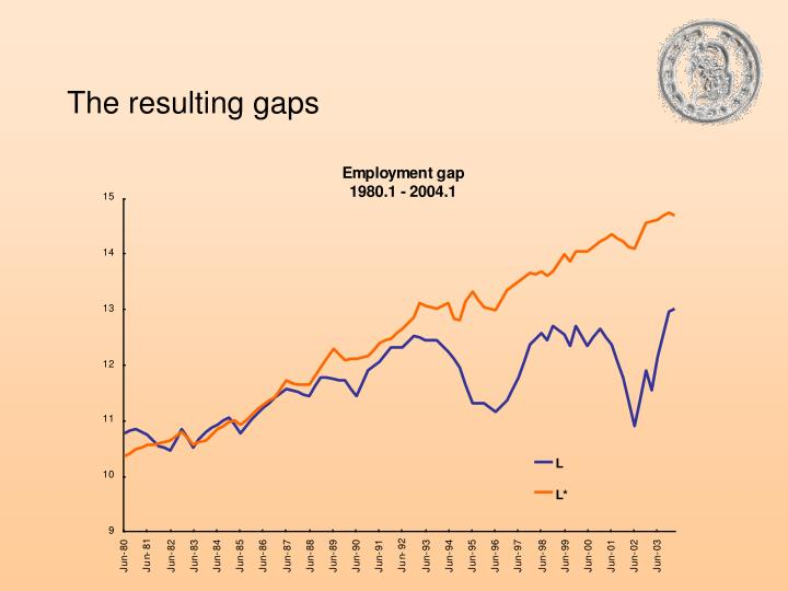 The resulting gaps