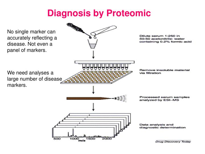 Diagnosis by Proteomic